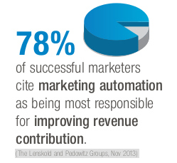 marketing_automation_sinuate_media